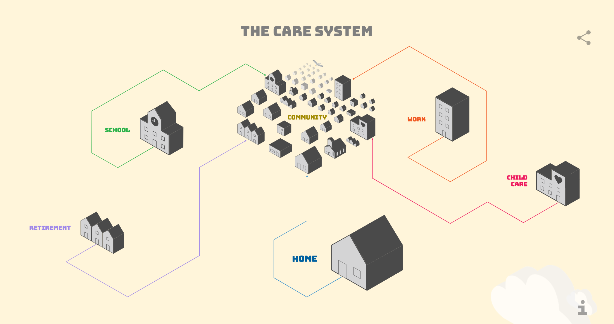 The Care System