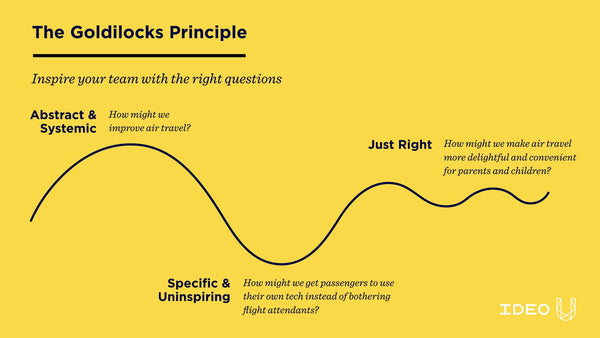 The Goldilocks Principle: Inspire your team with the right questions