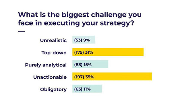 The Biggest Strategy Challenges