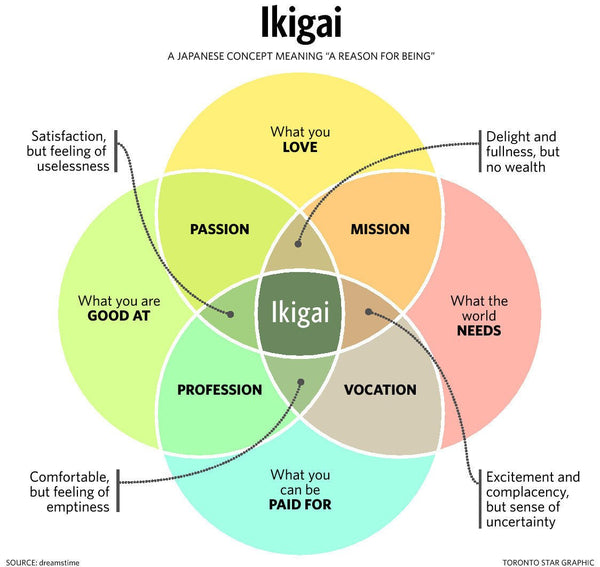"Ikigai: A Japanese concept meaning ""a reason for being"""