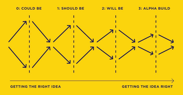 Moving from getting the right idea to getting the idea right involves many iterations of diverging and converging
