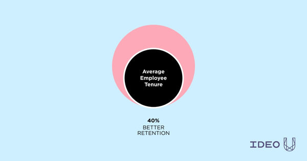Purpose Means Higher Employee Retention
