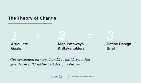 How To Design For Social Impact 4 Tips For Complex Challenges Ideo U