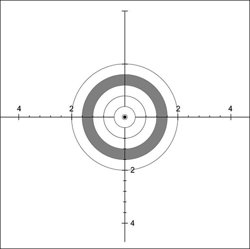 Most benchrest shooters ignored 'It' during their competition, and you?