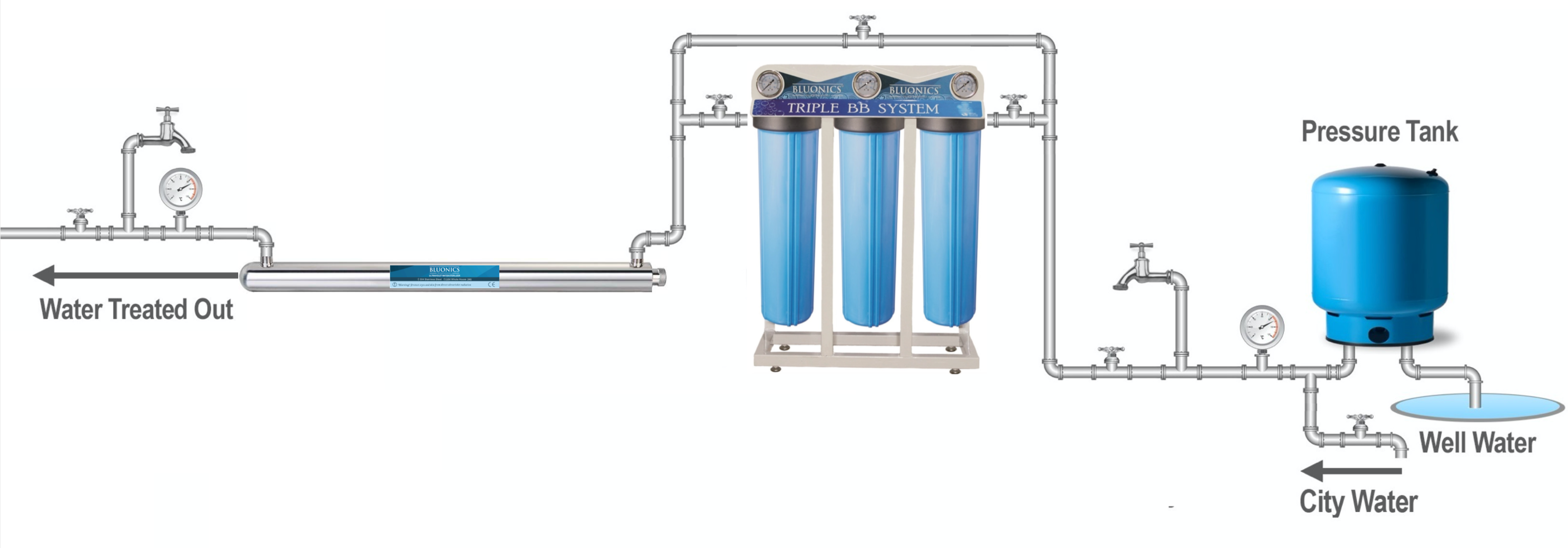 Ultraviolet UV Sterilizer Whole House Water Filter Purifier Well Water