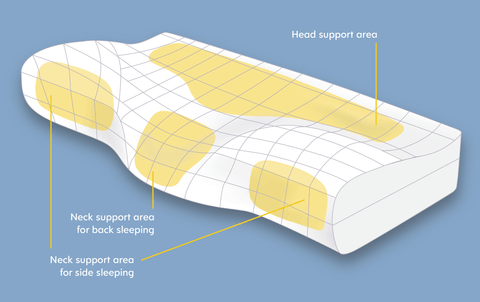 pillow usage graphic
