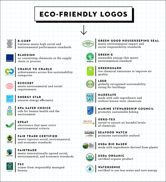 Eco Friendly Certifications - BPI, FSC, ASTM, EN, EPA?