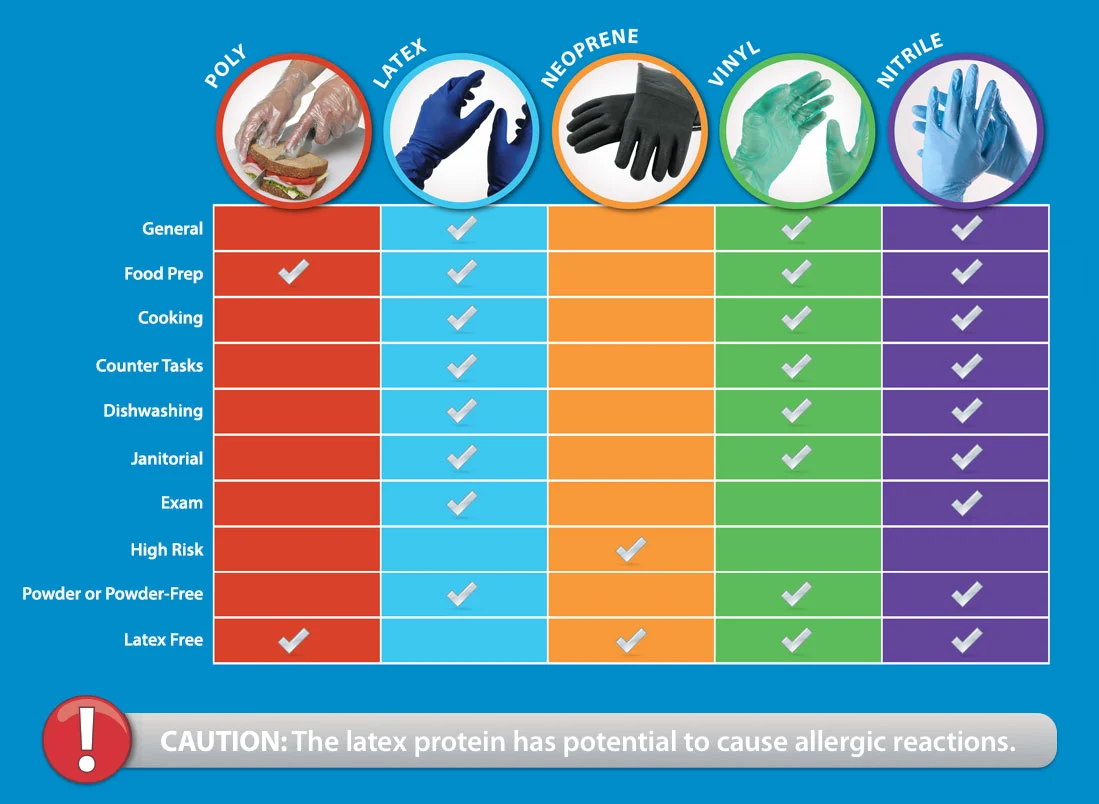 Disposable Glove Types
