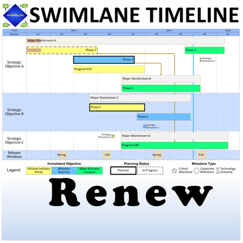 Swimlane Timeline Renewal (2 Add'l Years)