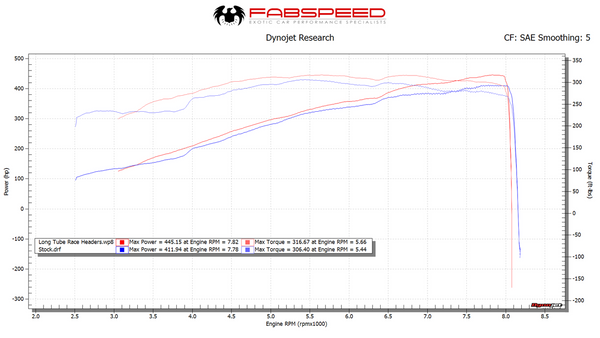 Fabpseed Porsche 997 / 997.2 GT3 / GT3 RS Long Tube Race Headers