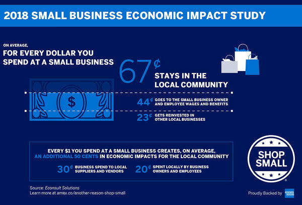Why Shop Small Business?