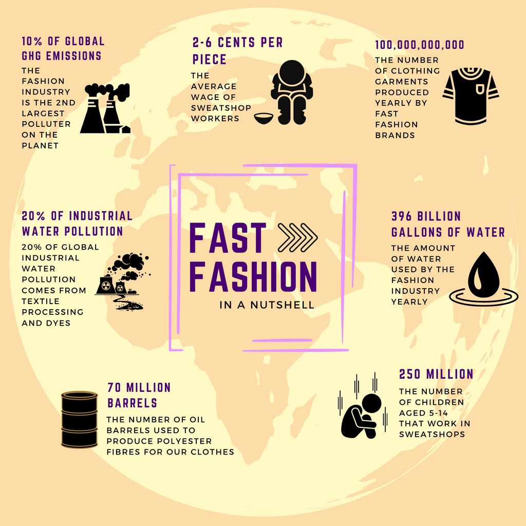 Disturbing facts about fast fashion