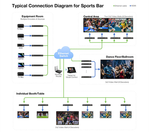 AV Access_HDIP100_HDIP100_Typical Connection Diagram for Sports Bar
