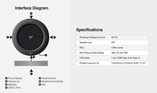 AnyCo A3 Speakerphone_Interface Diagram & Specifications