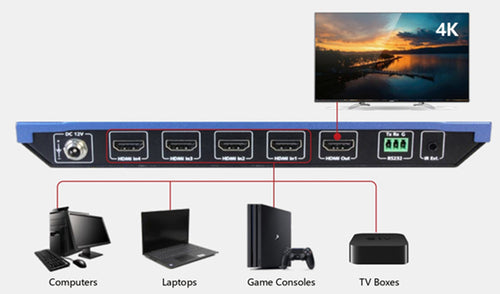 AV Access_4KMV41_4x1 HDMI Switch with Multi-Viewing