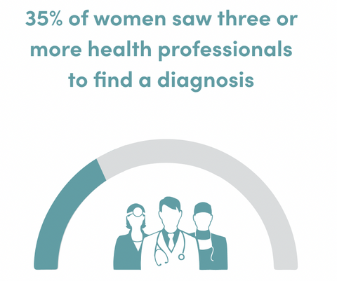 Percentage of women who saw more than three doctors to get a diagnosis