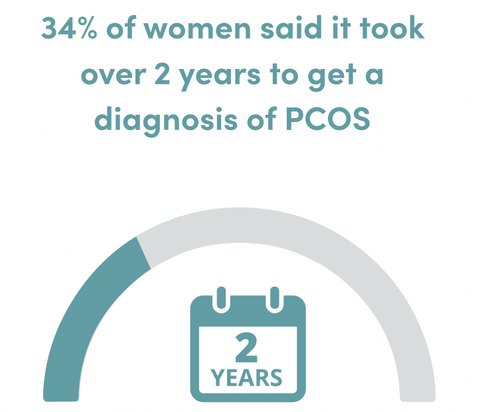 Percentage of women who took over two years to get a PCOS diagnosis