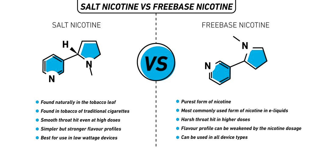 Freebase vs Nicotine Salt Vape Juice