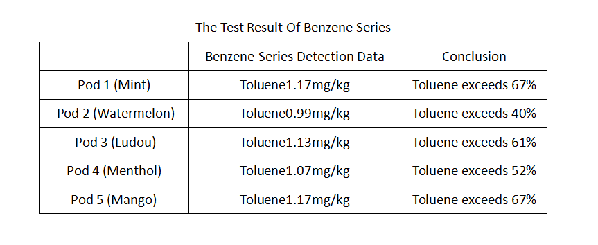 The Test Result Of Benzene Series