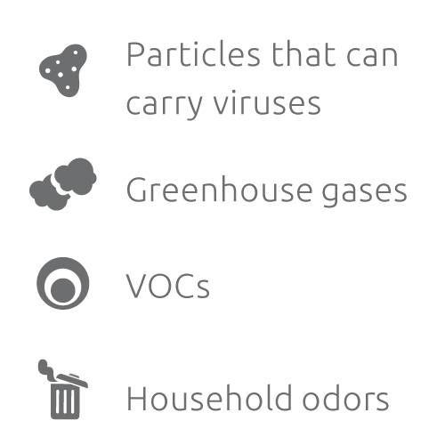 particles that can carry viruses, greenhouse gases, vocs, household odors