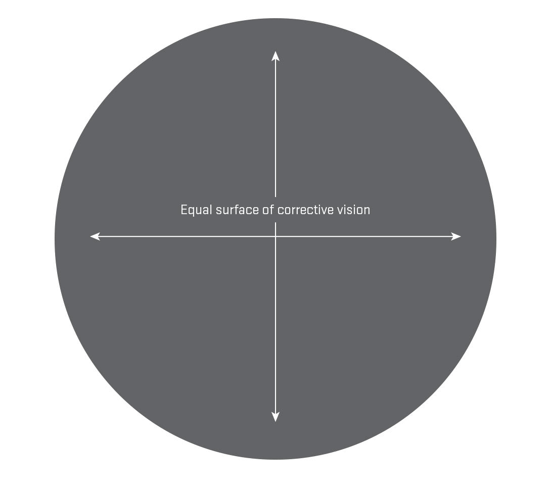 Single vision lenses have an equal surface of corrective vision across the lens