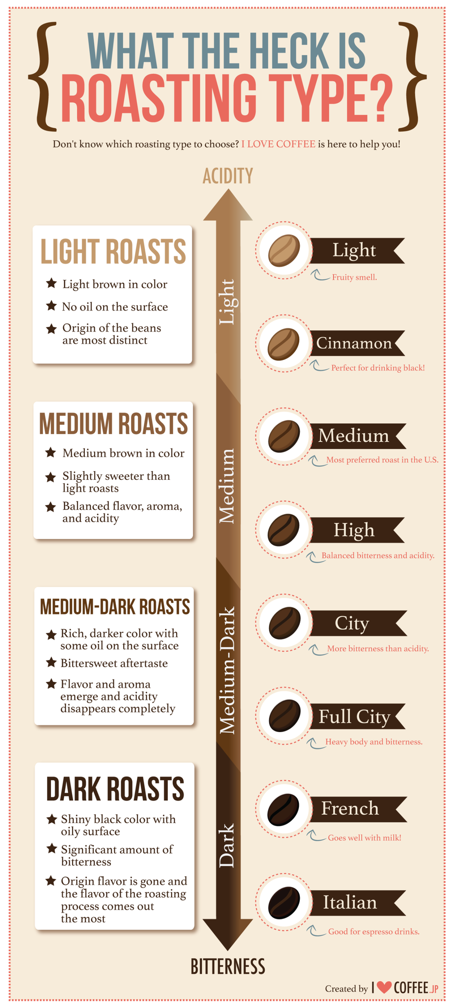 A Guide to Roasting Types