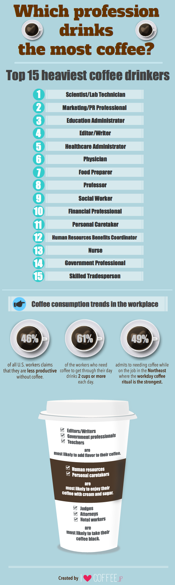 I Love Coffee info graphic - which profession drinks the most coffee