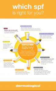 Which SPF is right for you? Part 2
