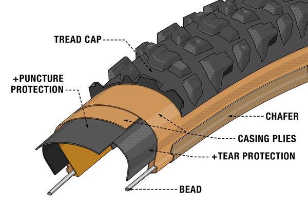 Illustrated cross-section diagram of Teravail's Durable Casing.