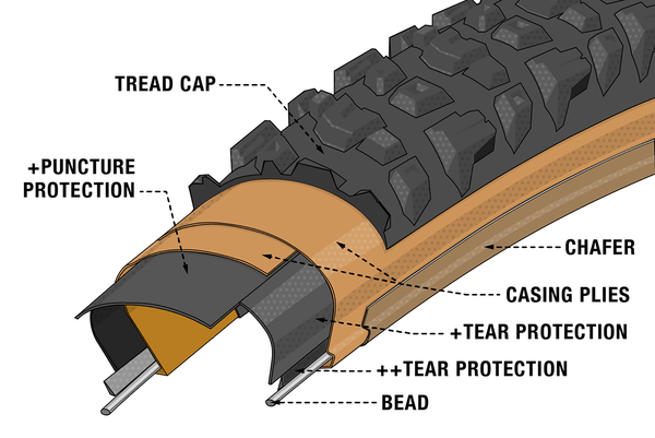 Illustrated cross-section diagram of Teravail's Ultra Durable Casing.