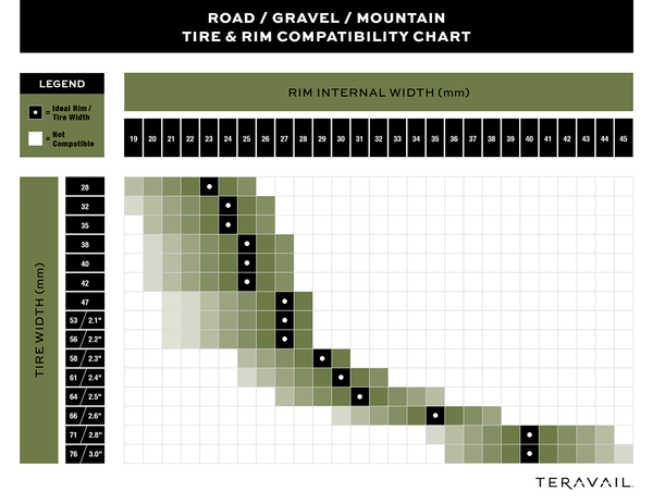 Graph illustrating size compatibility for road, gravel, and mountain tires and rims.
