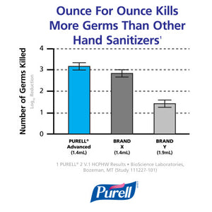 PURELL® Advanced Hand Sanitizer Green Certified Gel, 12 oz Table Top Pump Bottle