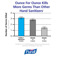 Load image into Gallery viewer, PURELL® Advanced Instant Hand Sanitizer - 8 fl oz Pump Bottle