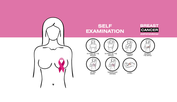 Explore your self – Self Examination Breast Cancer