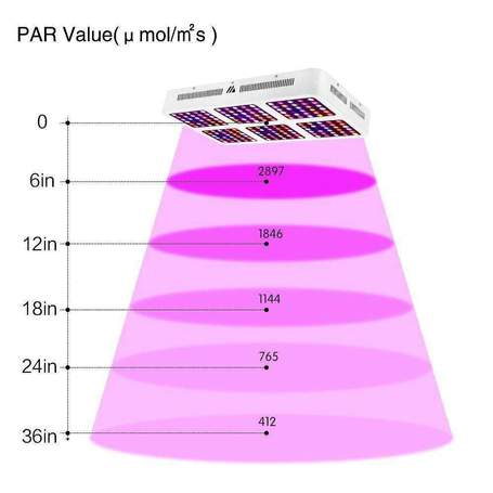 Morsen S Series - 1800 Grow Light - SproutRite