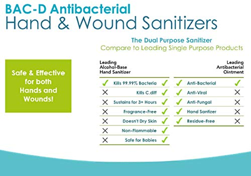 Hand Sanitizer & Disinfectant - USA Made - Kills 99.99% of Germs - Antimicrobial - Non Stinging - Alcohol Free - Kid & Pet Safe - Fragrance Free