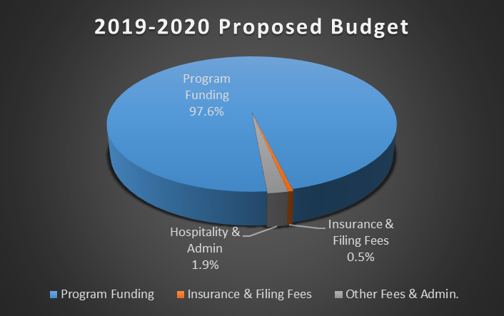 2019-2020 Foundation Budget