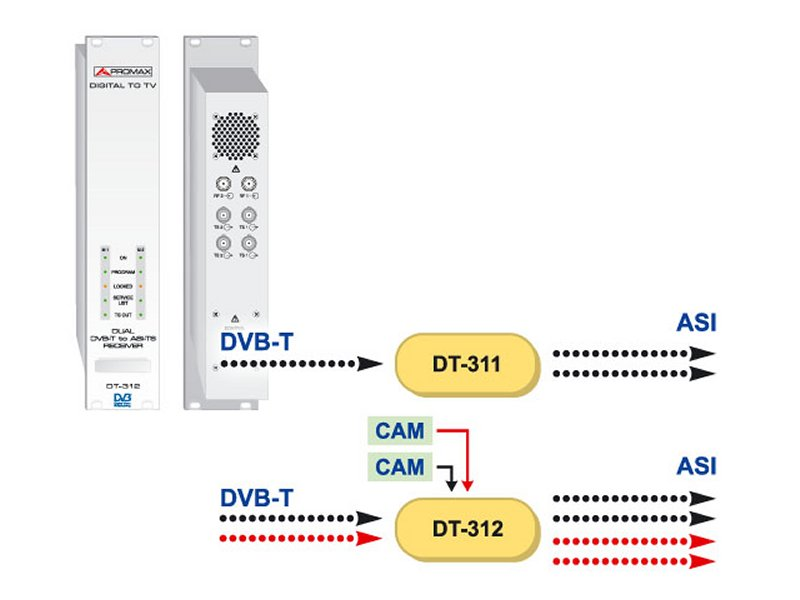 PROMAX Dual DVB-T Receiver +CAM & ASI Out