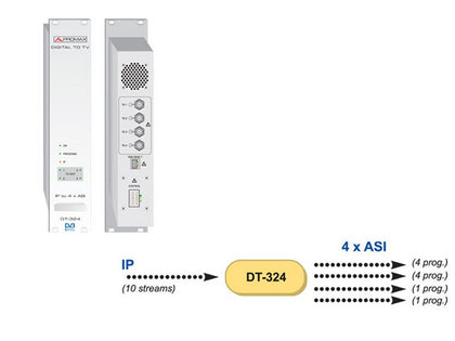PROMAX IP Receiver with ASI Output