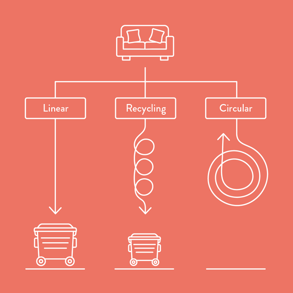illustration of linear, recycling and circular economy with a sofa and 3 different paths leading from it