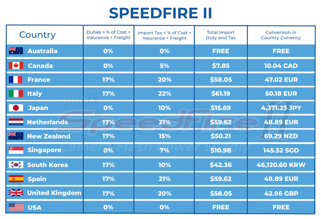 Import Duty and Tax SpeedFire II Table