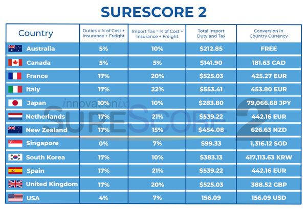 SureScore 2 Tax Table