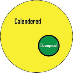 calendered vs downproof