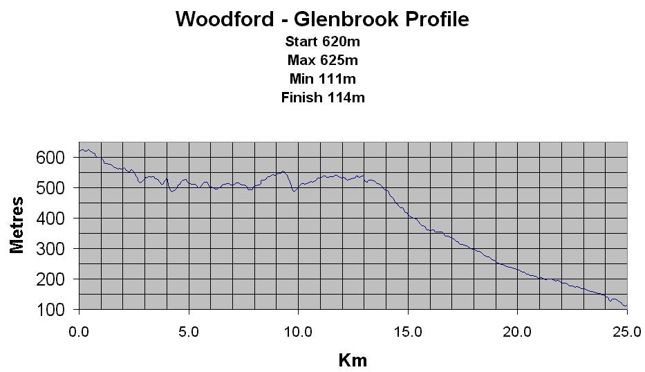 Woodford-profile
