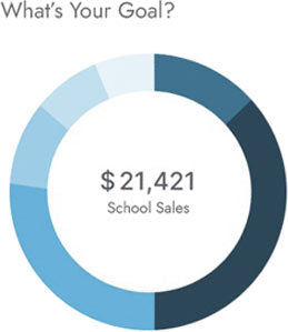 Pie Chart showing Sales Goal for School Fundraiser