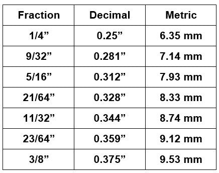 Fraction to Decimal Inch to Metric Equivalents Table, Relevant to Archery Arrow Shaft Diameter