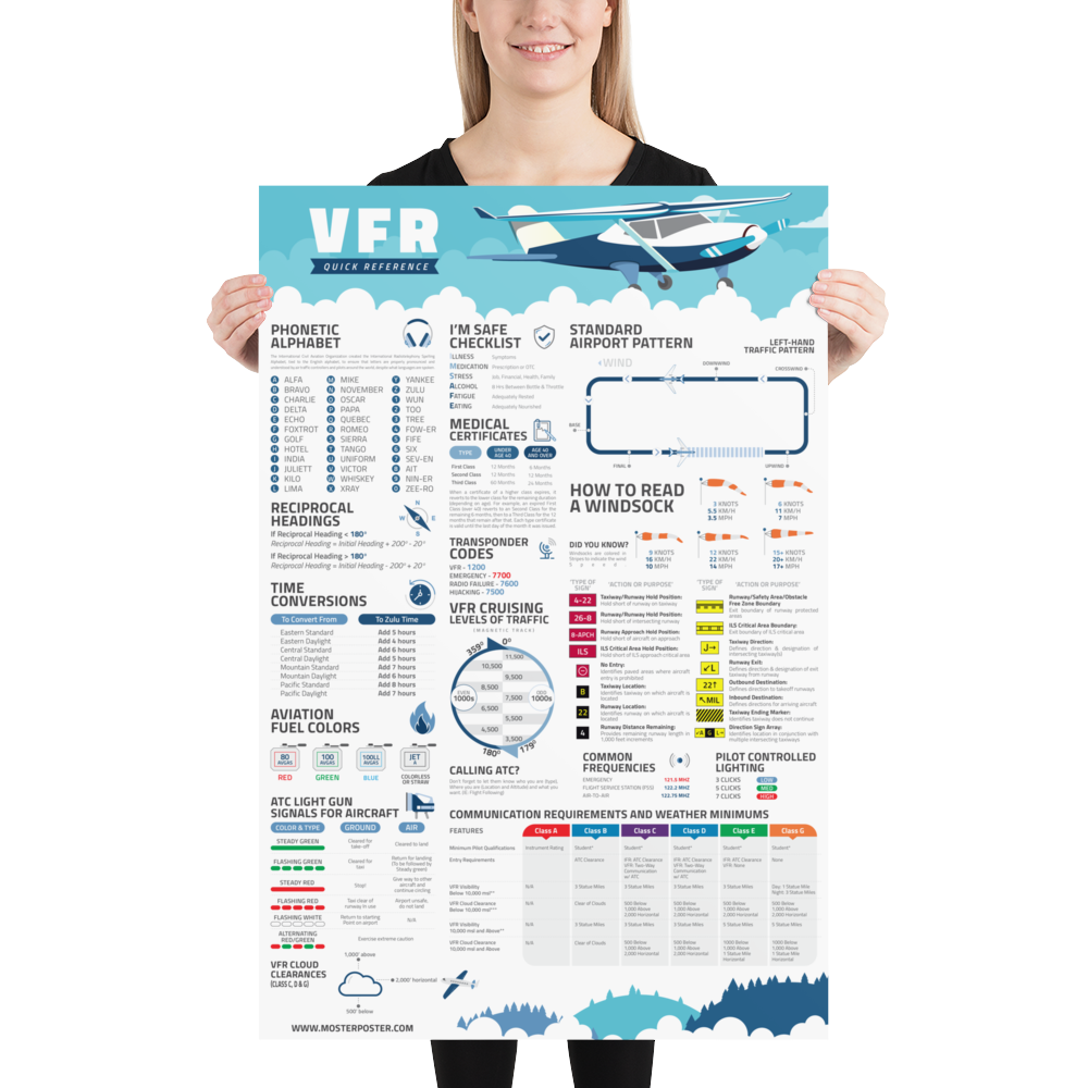 VFR Quick Reference Poster for Pilots