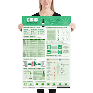 CBD Quick Reference Poster