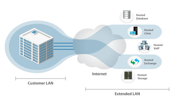 ZO-Connect (Enables Global SD-WAN Management)