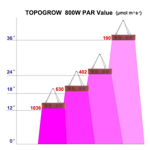 TopoGrow 48X24X60 LED Grow Tent Kits